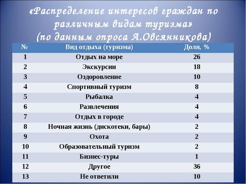 «Распределение интересов граждан по различным видам туризма» (по данным опрос...
