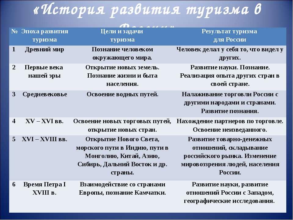 «История развития туризма в России» № Эпоха развития туризма Цели и задачи ту...