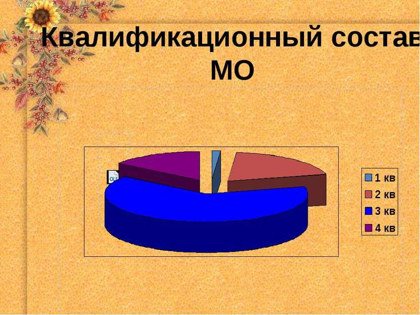 Квалификационный состав МО
