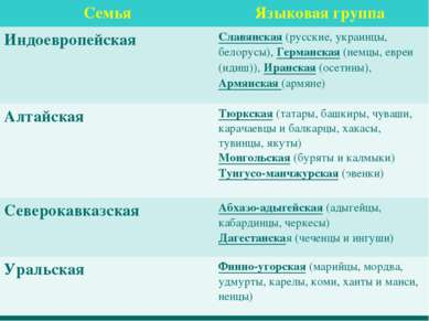 Семья Языковая группа Индоевропейская Славянская (русские, украинцы, белорусы...