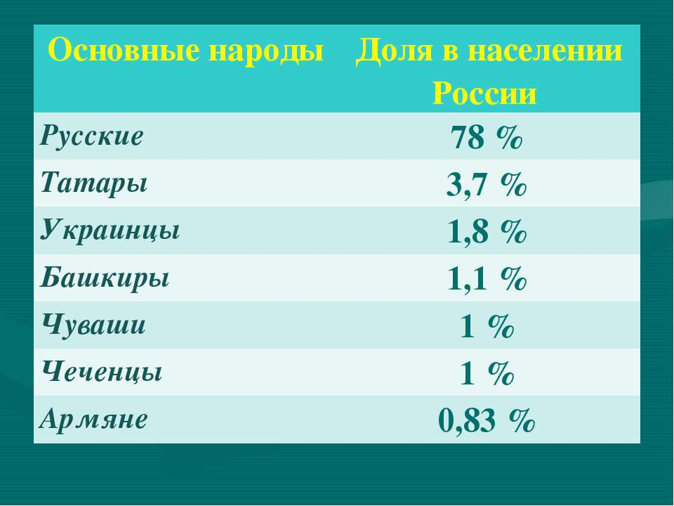 Основные народы Доля в населении России Русские 78 % Татары 3,7 % Украинцы 1,...