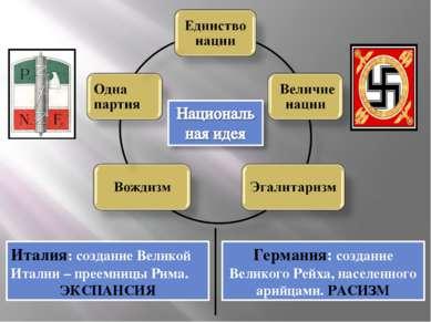 Италия: создание Великой Италии – преемницы Рима. ЭКСПАНСИЯ Германия: создани...