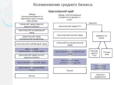 Возникновение среднего бизнеса Работающие предприятия Закрытые предприятия Кр...