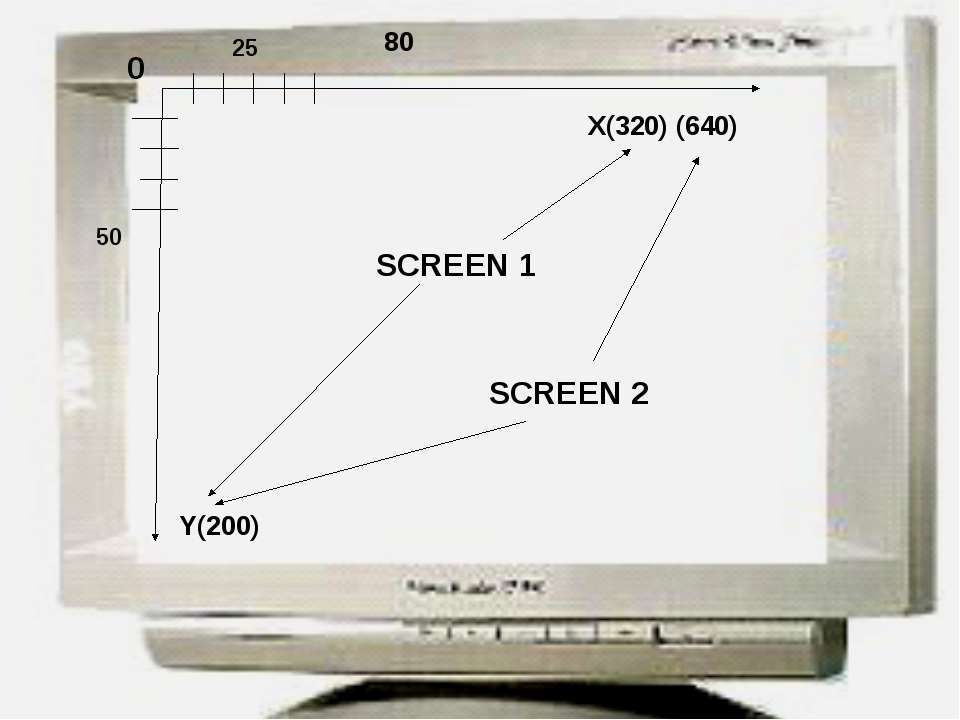0 X(320) (640) Y(200) 80 50 25 SCREEN 1 SCREEN 2