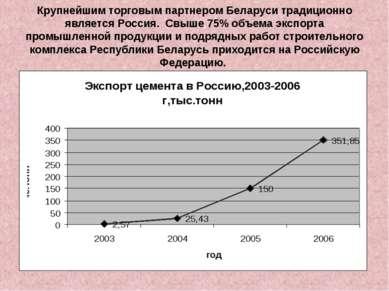 Крупнейшим торговым партнером Беларуси традиционно является Россия. Свыше 75%...