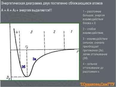 Энергетическая диаграмма двух постепенно сближающихся атомов А + А = А2 + эне...