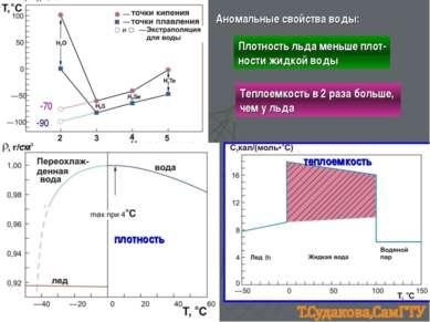 -90 -70 плотность теплоемкость Аномальные свойства воды: Плотность льда меньш...