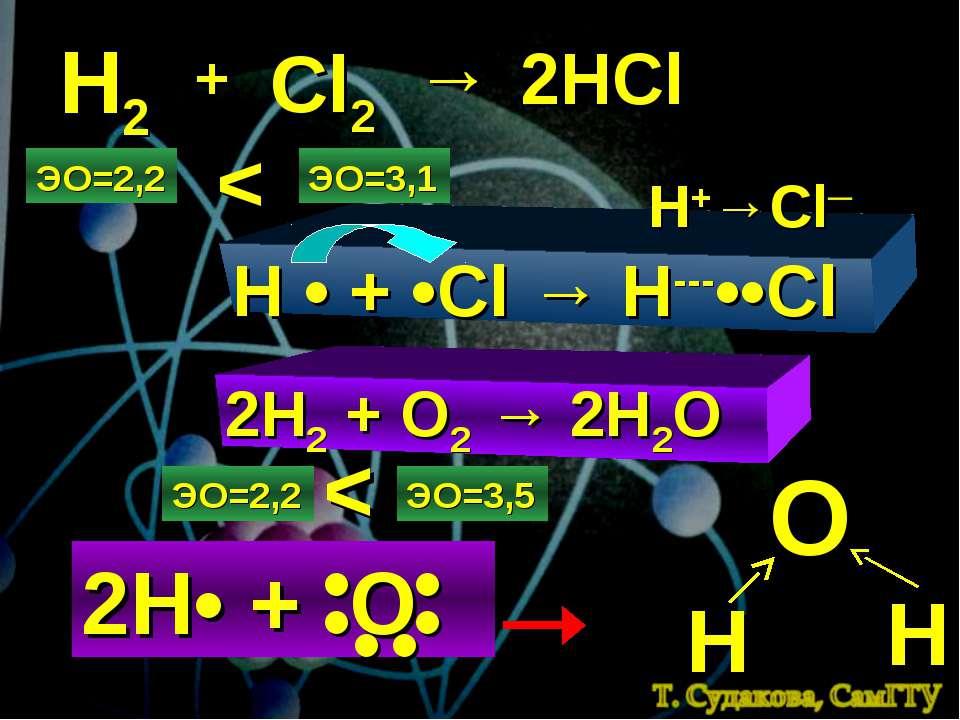 Н2 + Cl2 → 2HCl ЭО=2,2 ЭО=3,1 < H • + •Cl → H---••Cl H+→Cl─ 2H2 + O2 → 2H2O Э...