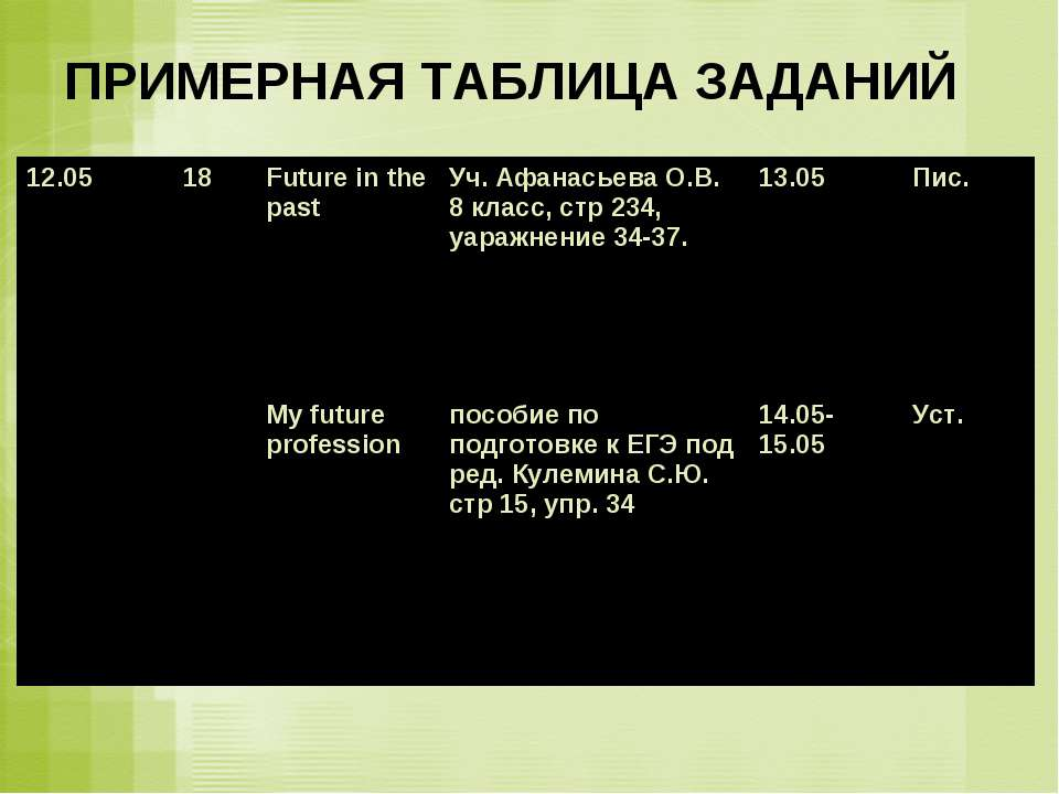 ПРИМЕРНАЯ ТАБЛИЦА ЗАДАНИЙ 12.05 18 Future in the past My future profession Уч...