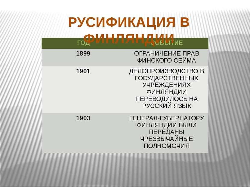 РУСИФИКАЦИЯ В ФИНЛЯНДИИ ГОД СОБЫТИЕ 1899 ОГРАНИЧЕНИЕПРАВ ФИНСКОГО СЕЙМА 1901 ...