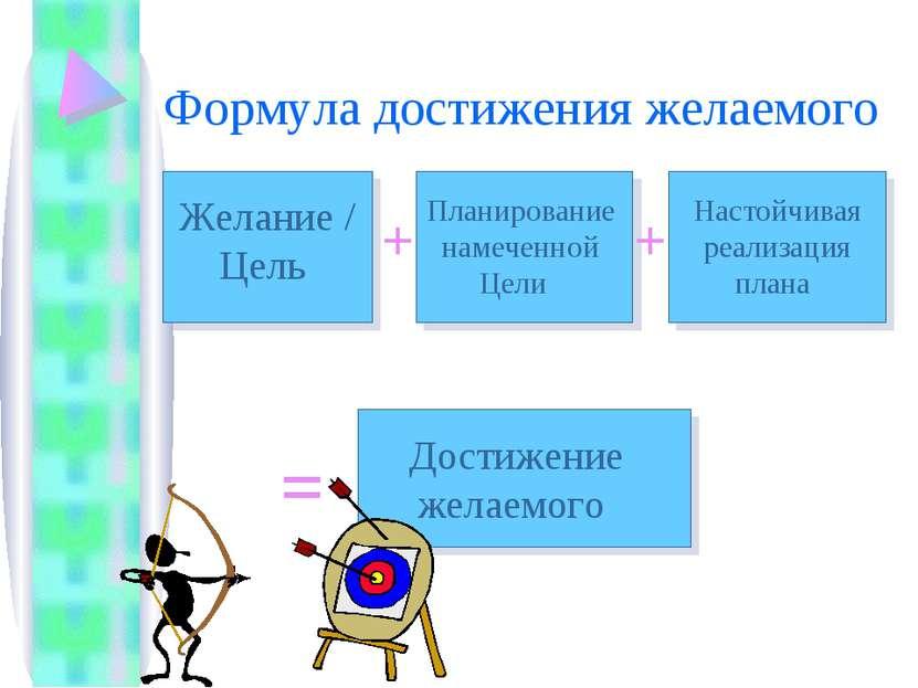 Формула достижения желаемого Желание / Цель Планирование намеченной Цели Наст...