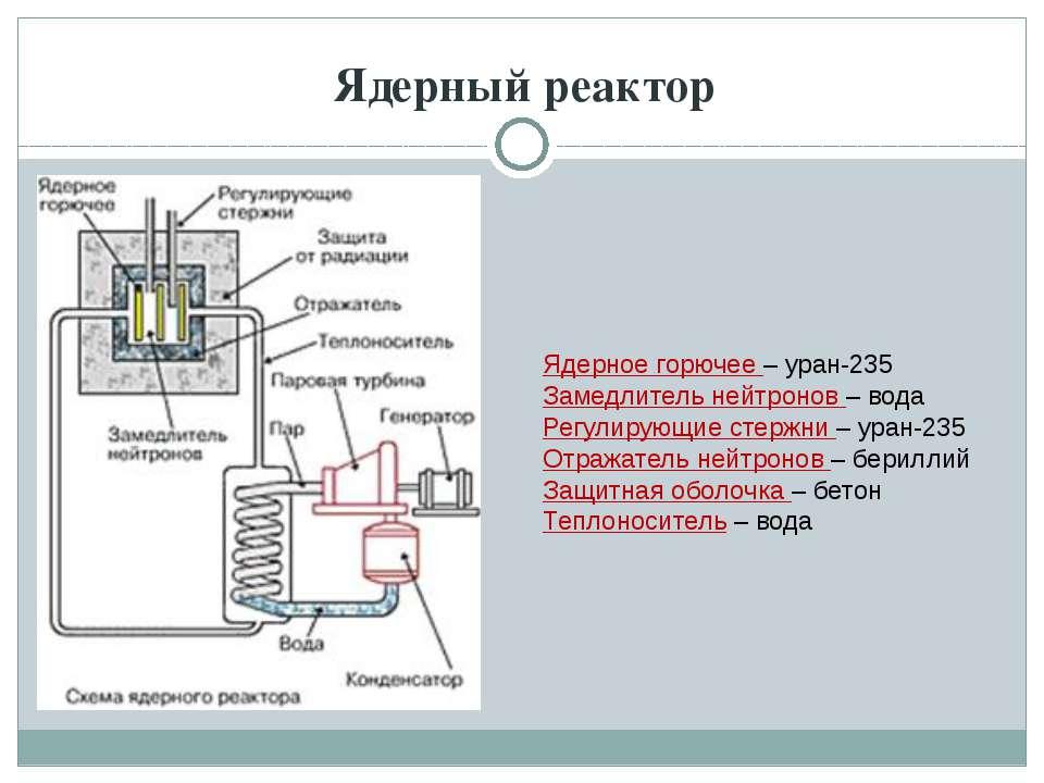 Ядерный реактор Ядерное горючее – уран-235 Замедлитель нейтронов – вода Регул...