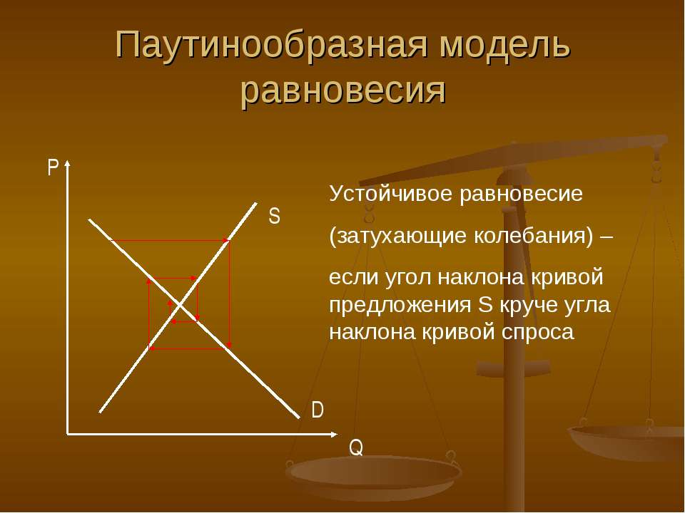 Паутинообразная модель равновесия Устойчивое равновесие (затухающие колебания...