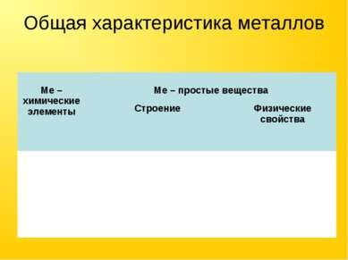 Общая характеристика металлов Ме – химические элементы Ме – простые вещества ...