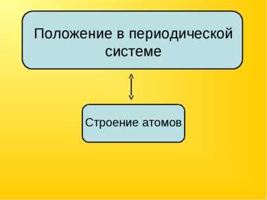 Строение атомов Положение в периодической системе