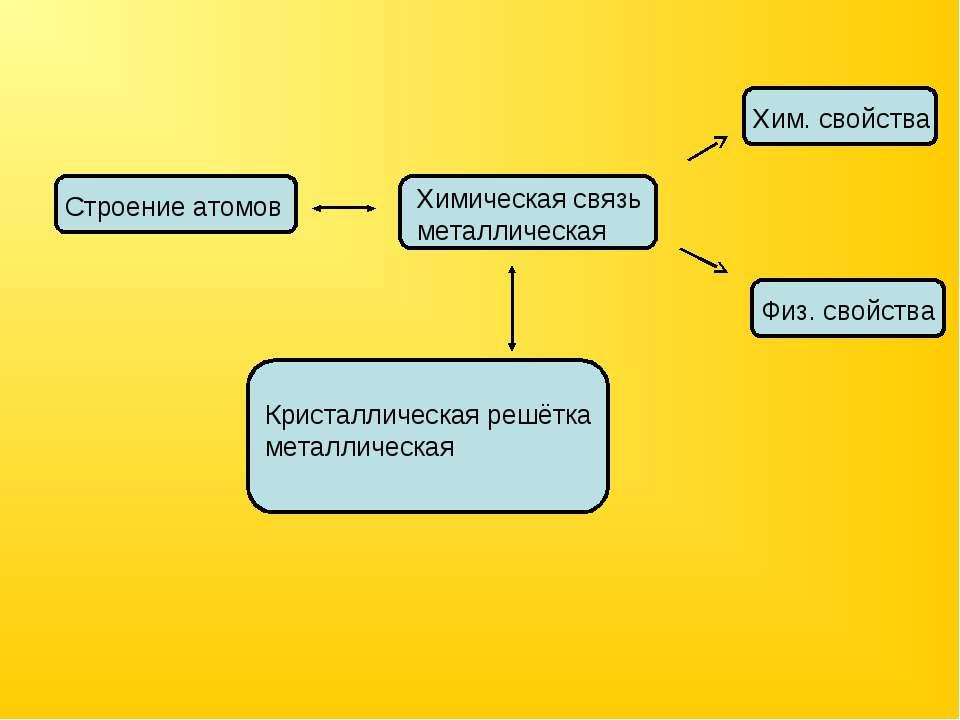 Строение атомов Химическая связь металлическая Хим. свойства Физ. свойства Кр...