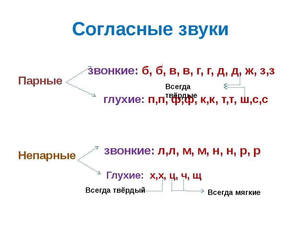 Согласные звуки Парные глухие: п,п, ф,ф, к,к, т,т, ш,с,с Непарные звонкие: б,...