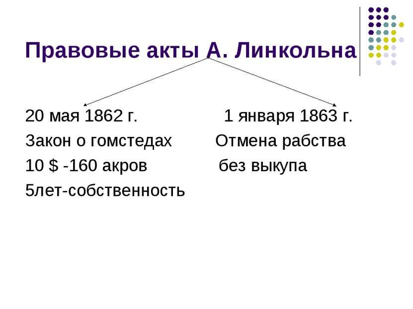Правовые акты А. Линкольна 20 мая 1862 г. 1 января 1863 г. Закон о гомстедах ...