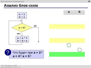Анализ блок-схем * a b a:=1 1 ? b:=1 1 a = 4? нет a:=a*2 2 b:=b+a 3 a = 4? не...