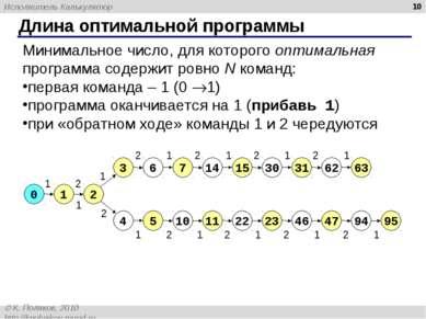 Длина оптимальной программы * 0 Минимальное число, для которого оптимальная п...
