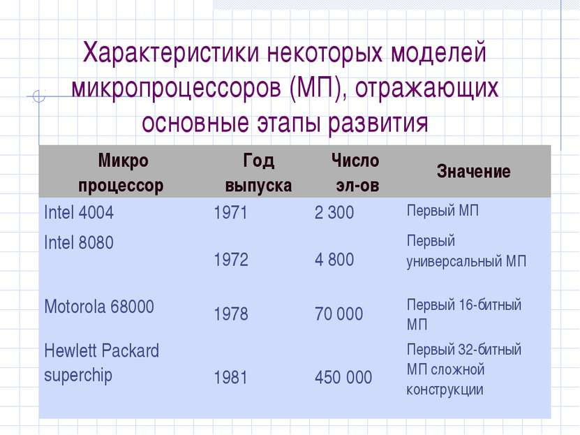 Характеристики некоторых моделей микропроцессоров (МП), отражающих основные э...