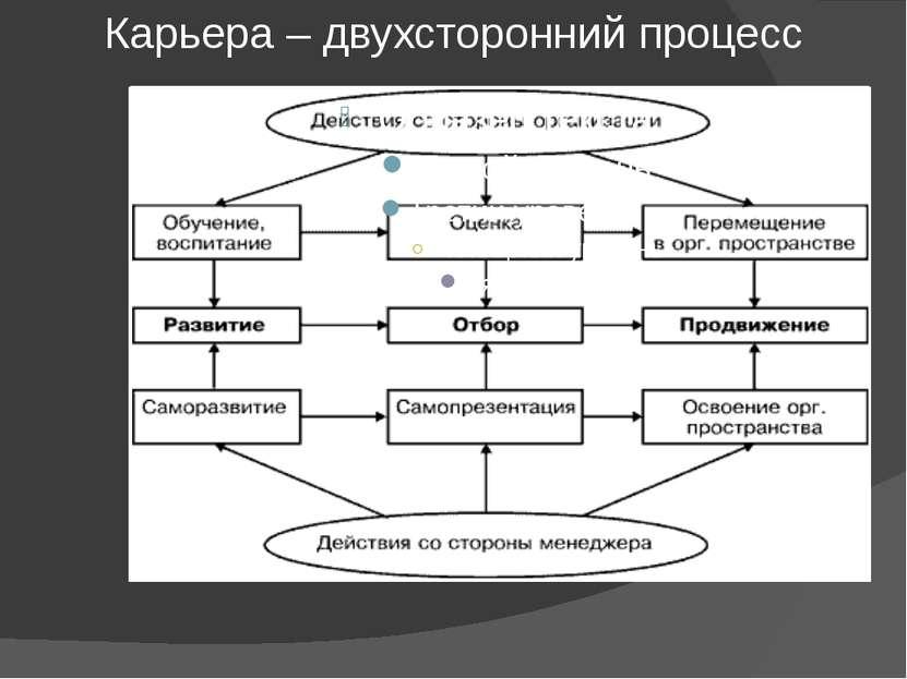 Карьера – двухсторонний процесс