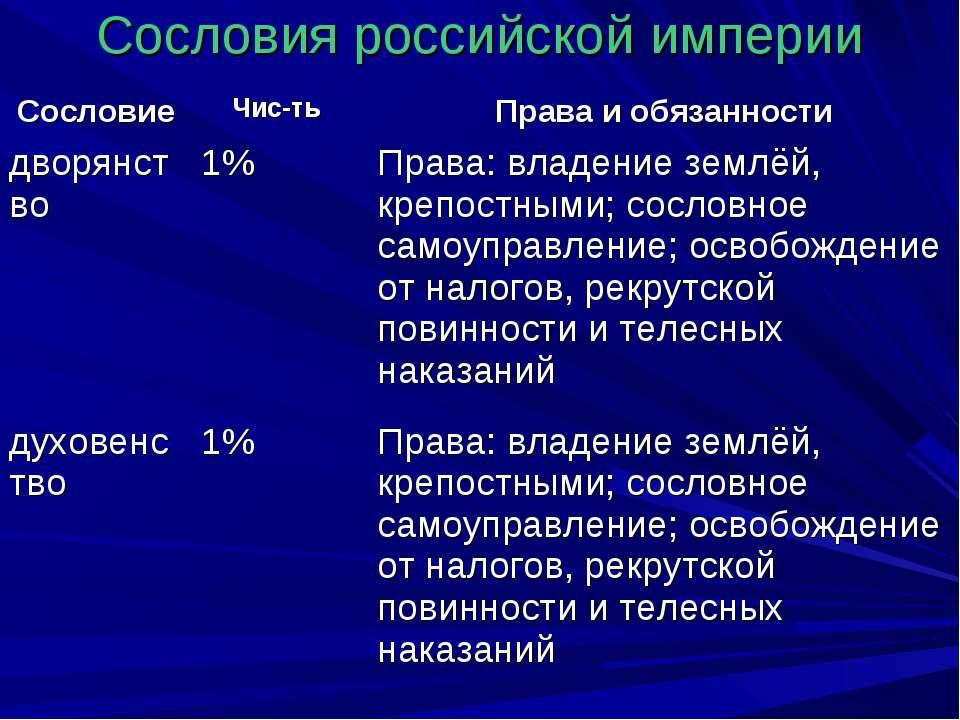 Сословия российской империи