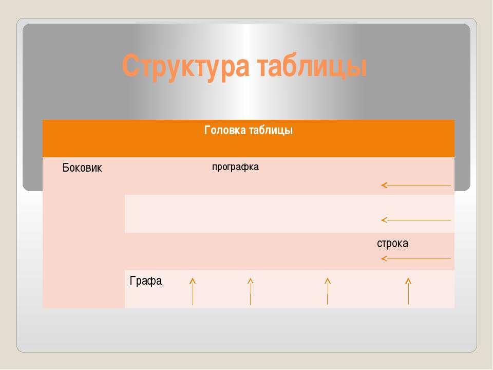 Структура таблицы Головка таблицы Боковик прографка строка Графа