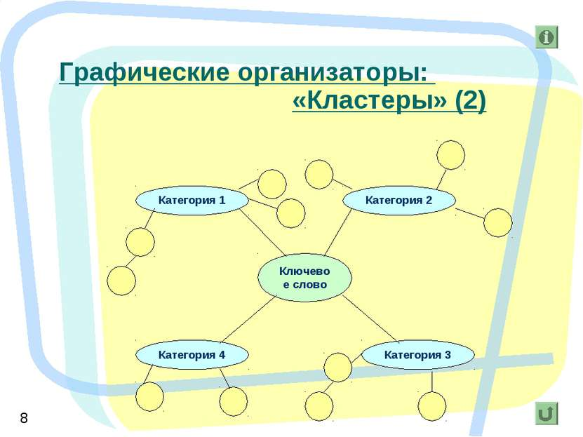 Графические организаторы: «Кластеры» (2)