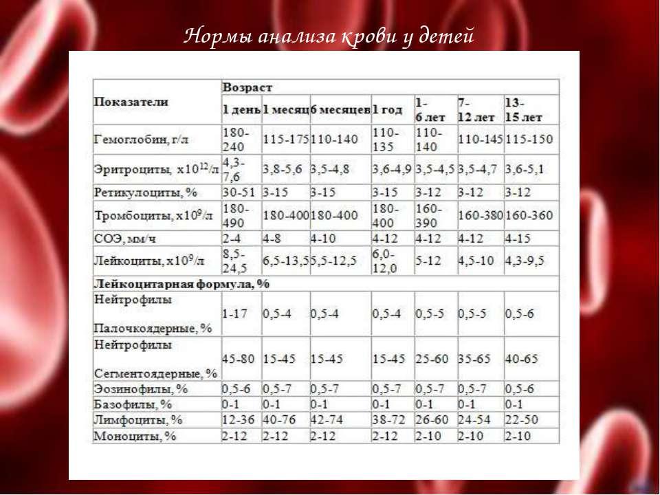 Нормы анализа крови у детей