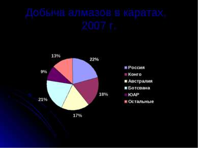 Добыча алмазов в каратах, 2007 г.