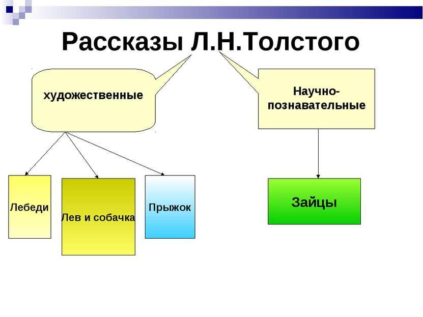 Рассказы Л.Н.Толстого художественные Научно-познавательные Зайцы Лебеди Лев и...