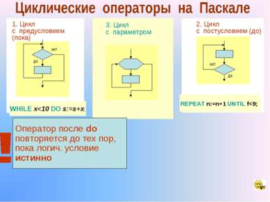 3. Цикл с параметром 1. Цикл с предусловием (пока) да нет WHILE x