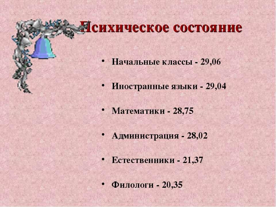 Психическое состояние Начальные классы - 29,06 Иностранные языки - 29,04 Мате...
