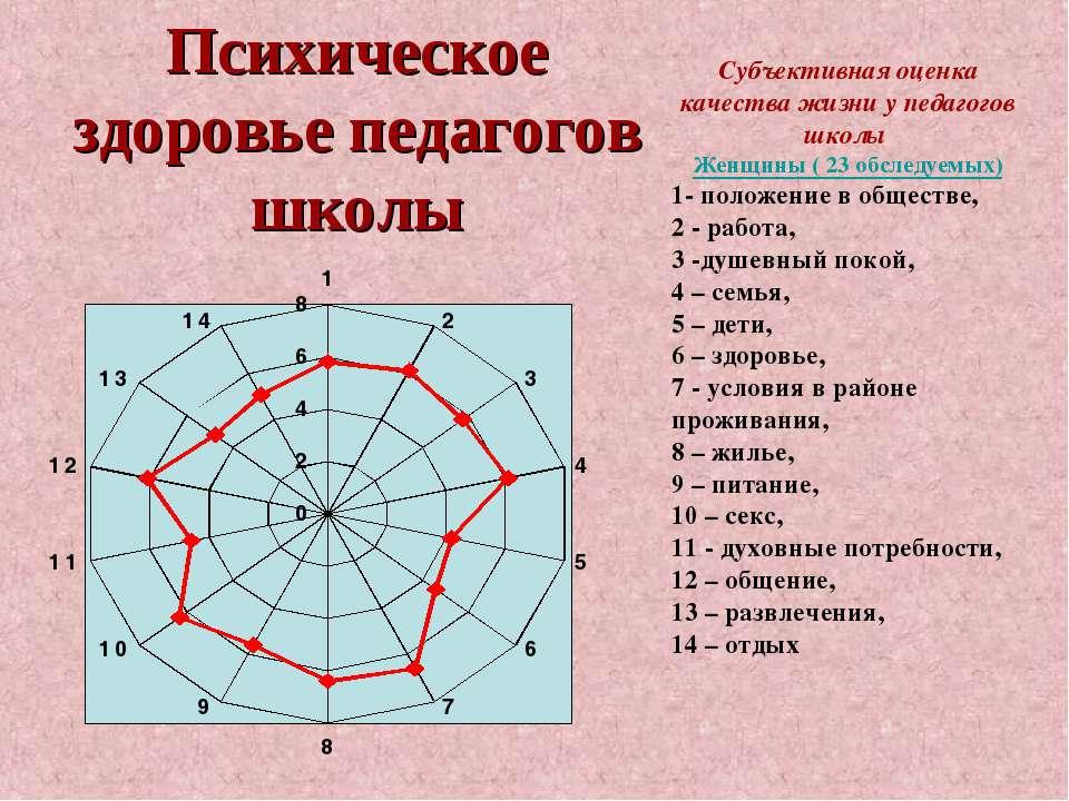 Психическое здоровье педагогов школы Субъективная оценка качества жизни у пед...