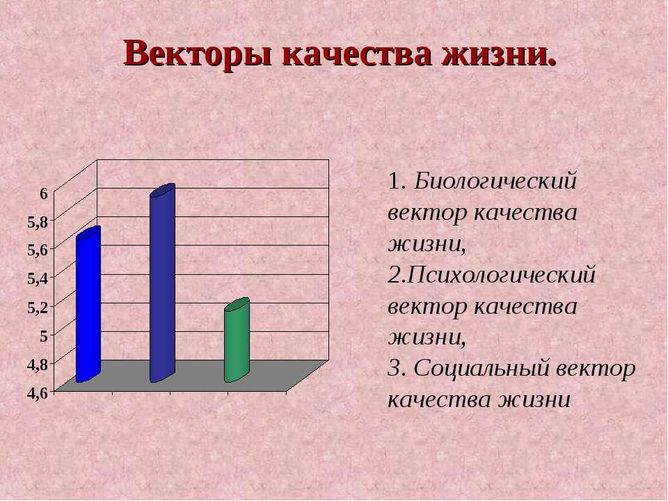 1. Биологический вектор качества жизни, 2.Психологический вектор качества жиз...