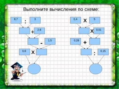 Выполните вычисления по схеме: 8,7 3 2,6 1,5 0,6 0,4 5 0,01 0,28 0,15 : + - Х...