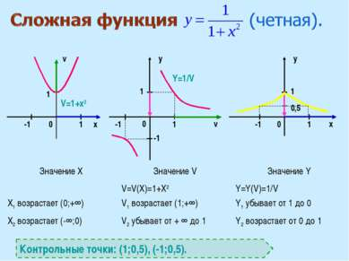 x v v x y y 0 0 0 1 1 1 1 1 0,5 -1 -1 1 V=1+х2 Y=1/V Контрольные точки: (1;0,...