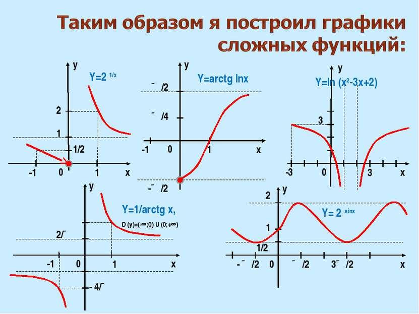 x x y 0 0 0 1 1 ∏/2 -1 1 Y=2 1/х Y=arctg lnх 1/2 -1 -∏/2 ∏/2 ∏/4 - ∏/2 3∏/2 y...