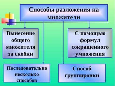 Способы разложения на множители Вынесение общего множителя за скобки Способ г...