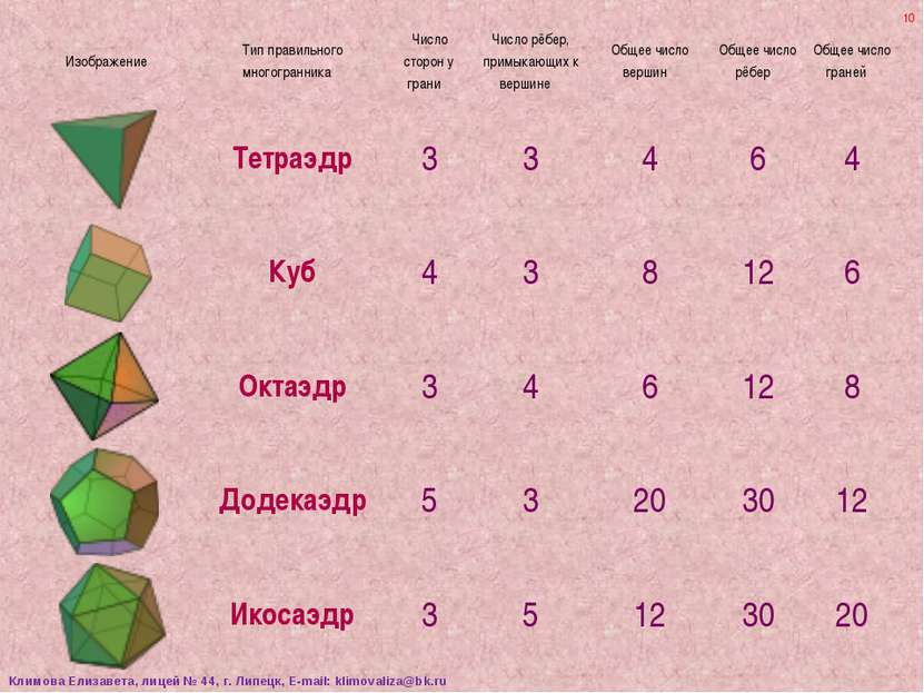 * Климова Елизавета, лицей № 44, г. Липецк, E-mail: klimovaliza@bk.ru Изображ...