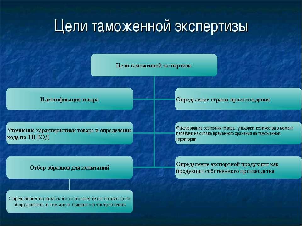 Цели таможенной экспертизы