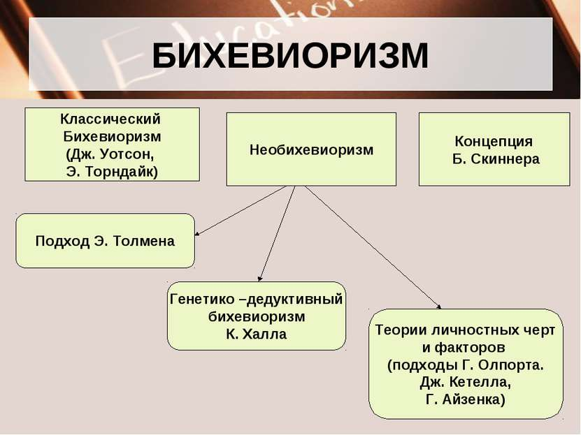 БИХЕВИОРИЗМ Классический Бихевиоризм (Дж. Уотсон, Э. Торндайк) Необихевиоризм...