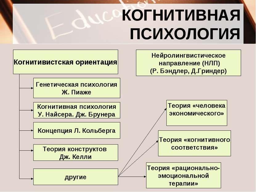 КОГНИТИВНАЯ ПСИХОЛОГИЯ Когнитивистская ориентация Нейролингвистическое направ...
