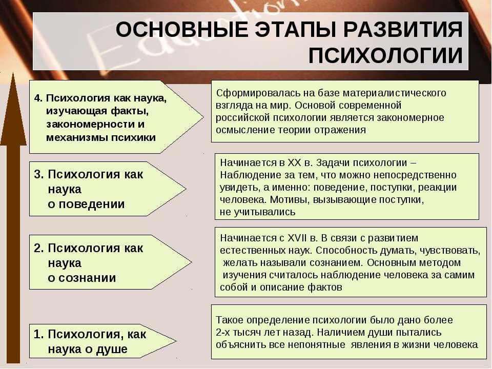 Становление И Развитие Дифференциальной Психологии Шпаргалка