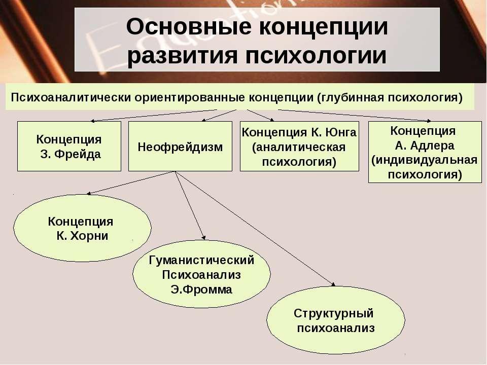 Основные концепции развития психологии Психоаналитически ориентированные конц...
