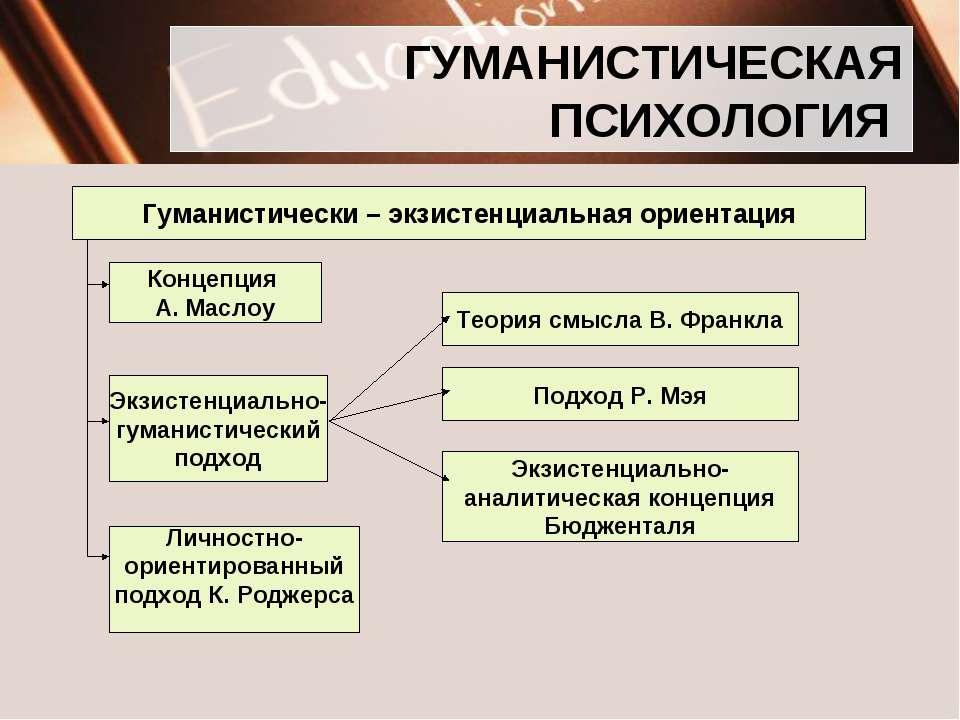 ГУМАНИСТИЧЕСКАЯ ПСИХОЛОГИЯ Гуманистически – экзистенциальная ориентация Конце...
