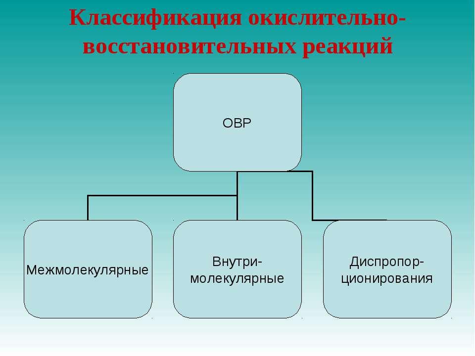 Классификация окислительно-восстановительных реакций