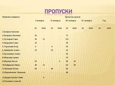 Фамилия учащихся Пропуски уроков I четверть II четверть III четверть IV четве...