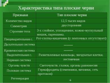 Характеристика типа плоские черви Признаки Тип плоские черви Количество видов...